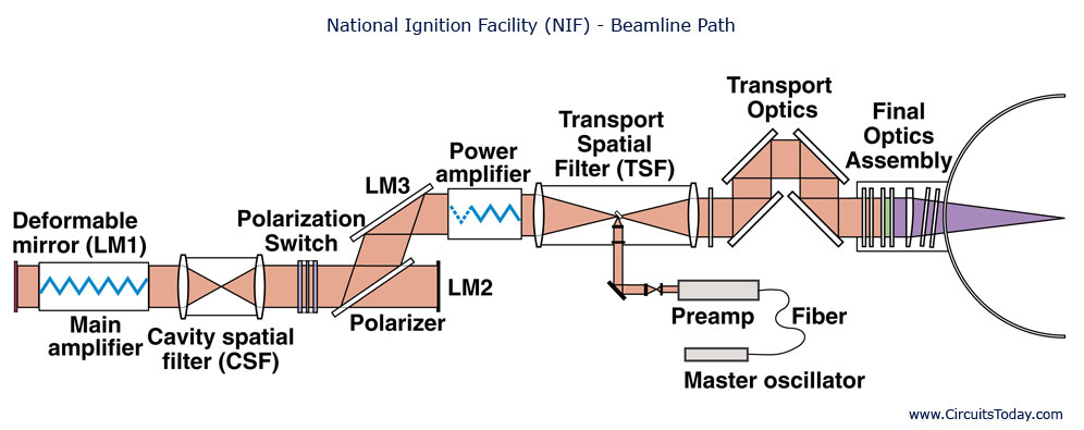 National-Ignition Facility (NIF)-Beamline Path