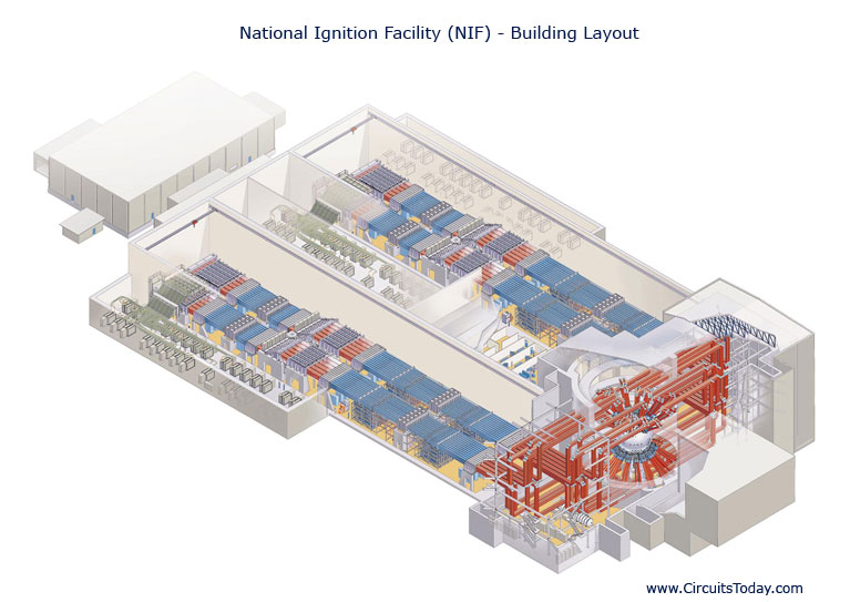 National Ignition Facility (NIF)-Building Layout