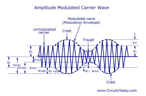 Amplitude Modulated Carrier Wave