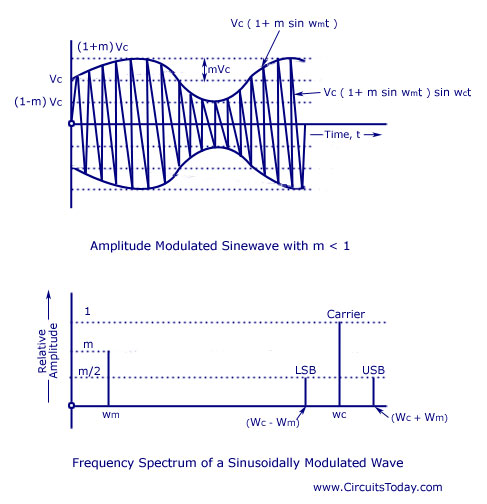 Amplitude Modulation Frequency Spectrum