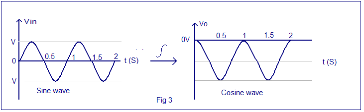 sine wave integration