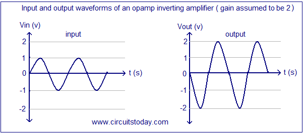 sine wave inverting amplifier