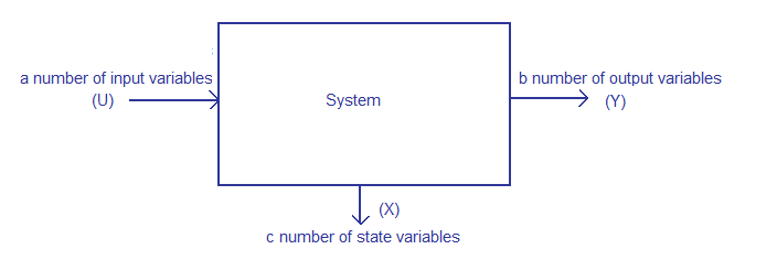 state space representation of a system