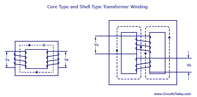 Core Type and Shell Type Transformer Winding transformer basics working principle,construction,types of transformer circuit diagram at webbmarketing.co