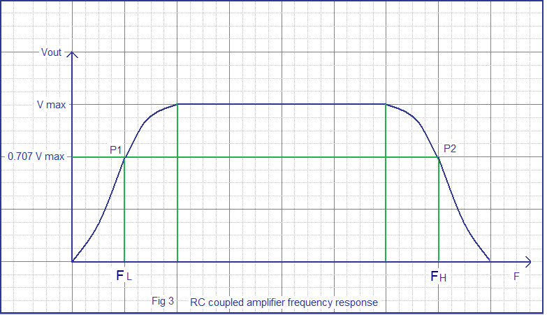 frequency response transistor amplifier