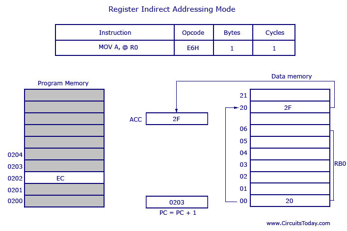 addressing modes of 8051 microcontroller