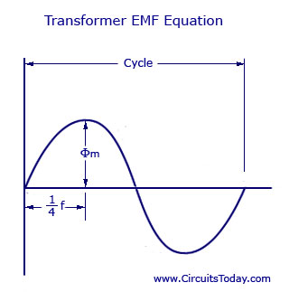 Transformer EMF Equation