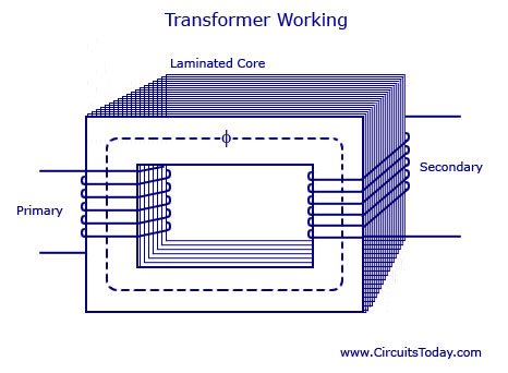 Transformer Basics-Working principle,Construction,Types