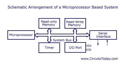 microprocessor system - schematic arrangement