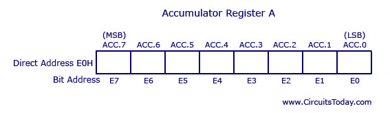 8051 Accumulator