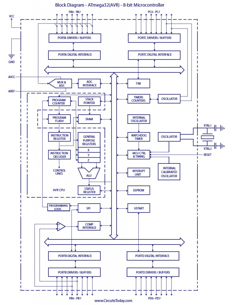 Index Of Wp Content Uploads 2012 01 Circuit Diagram 8 Bit Alu Block Atmega32avr Microcontroller 797x1024
