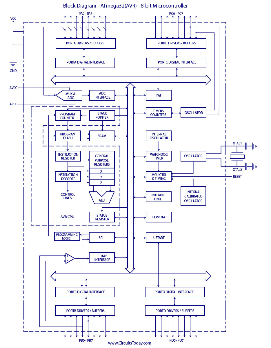 Atmega32 block diagram