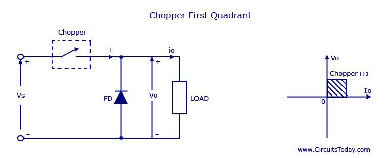Chopper First Quadrant