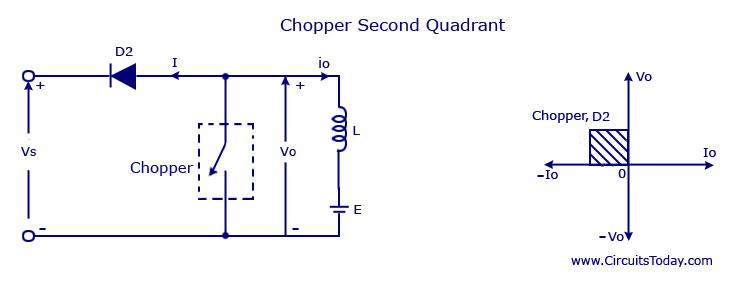Chopper Second Quadrant
