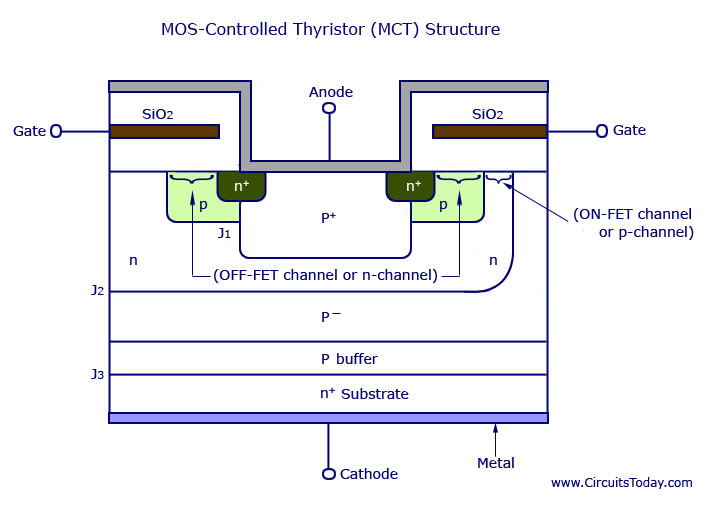 MOS Controlled Thyristor (MCT) Structure