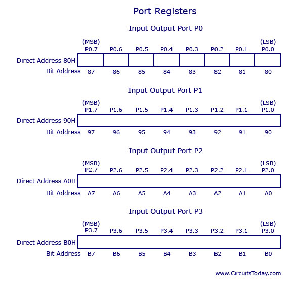 8051 Special Function Registers and Port Registers