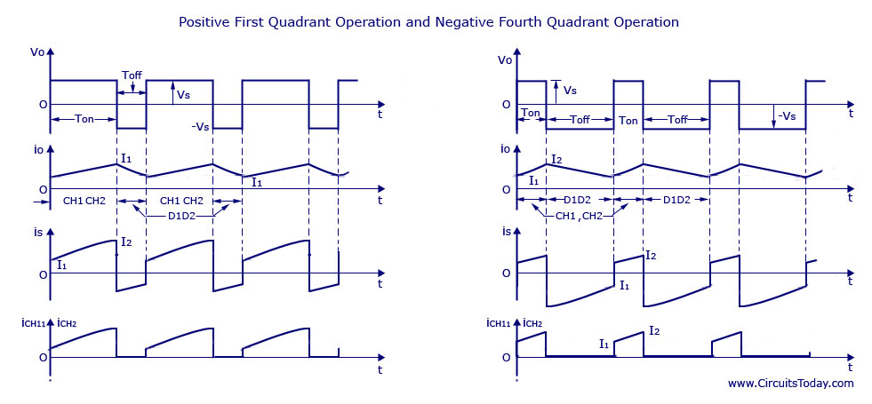 Positive First Quadrant Operation and Negative Fourth Quadrant Operation