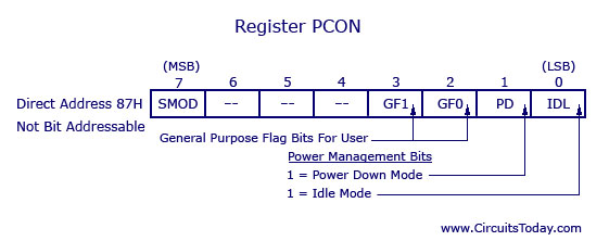 Power management register - 8051