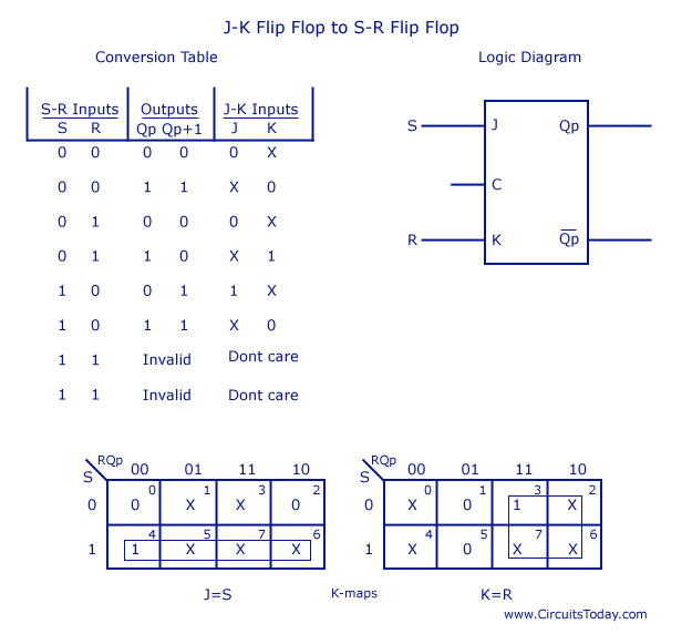 flip flops circuits Typical applications for sr flip-flops the basic building bock that makes computer memories possible, and is also used in many sequential logic circuits is the flip.