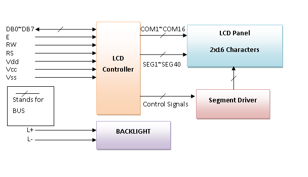 LCD Display Block Diagram tutorial on character lcd displays Basic Electrical Wiring Diagrams at gsmx.co