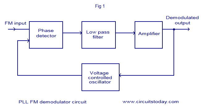 pll fm demodulator circuit using xr . design, working priciple, block diagram