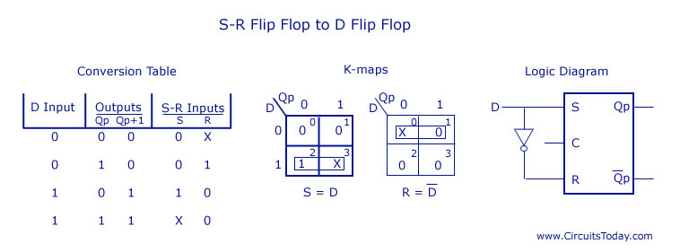 k map logic diagram
