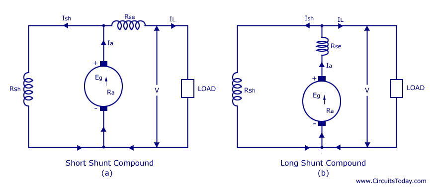 Types of DC Generators-Series-Shunt-Compound