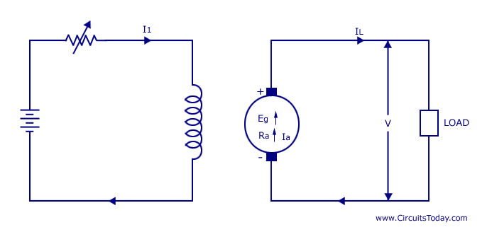 Separately Excited DC Generators types of dc generators series shunt compound
