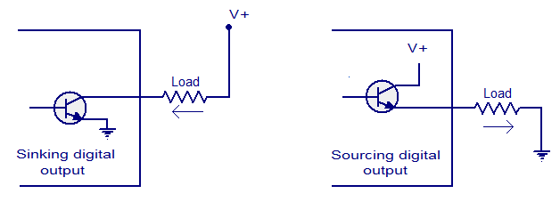 sinking and sourcing output