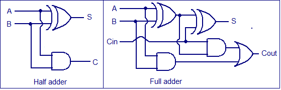 full adder, half adder realization