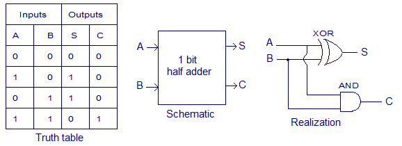 half adder truth table schematic realization half adder circuit ,theory and working truth table , schematic Half Subtractor Diagram at fashall.co