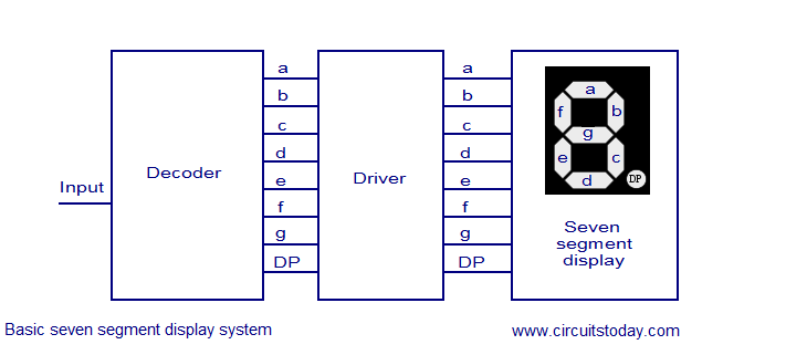 block diagram of 3 to 8 decoder led 7 segment display driver circuit basic seven segment  led 7 segment display driver circuit basic seven segment
