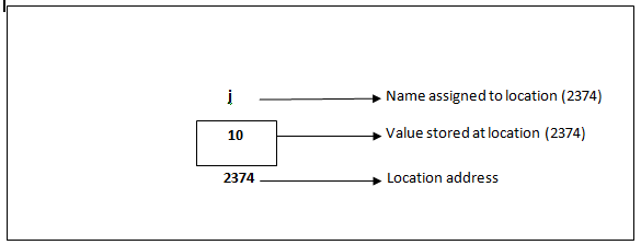 variable declaration in C
