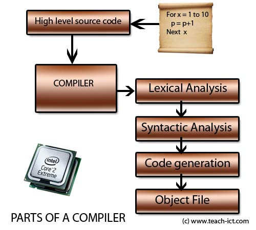 working of a compiler