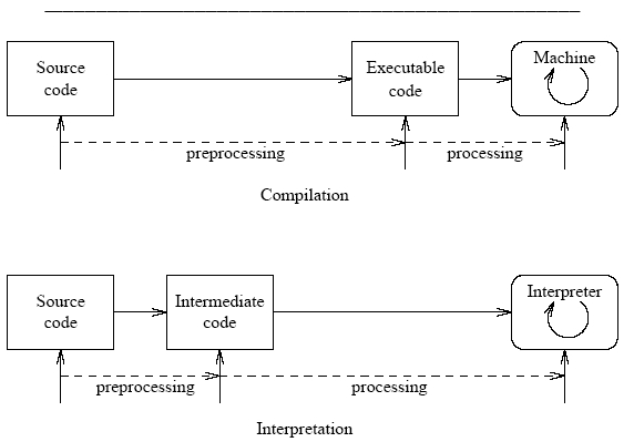 Difference between and interpreter and compiler