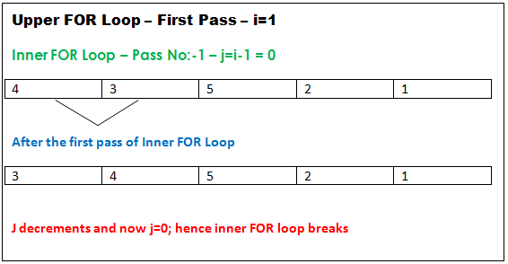 insertion sorting working