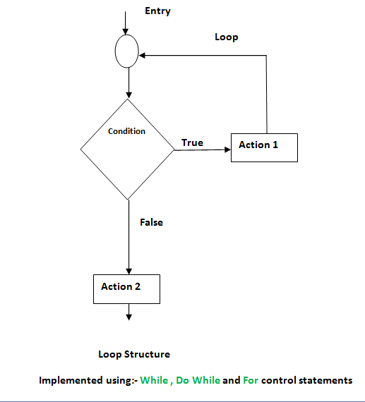 Control Structures And Statements In C And C With Flow Charts