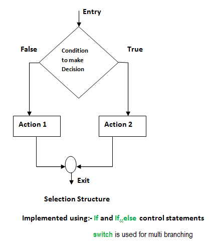 flow chart of If, If else and switch statements.