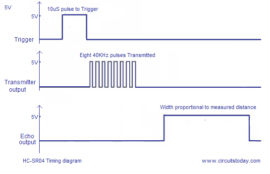 HC-SR04 timing diagram