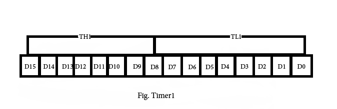 8051 timers and counters electronic circuits and diagrams