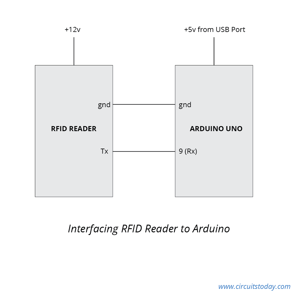 Interfacing Rfid With Arduino How To Read Cards Circuit Diagram Of Zigbee Transmitter Interface Reader