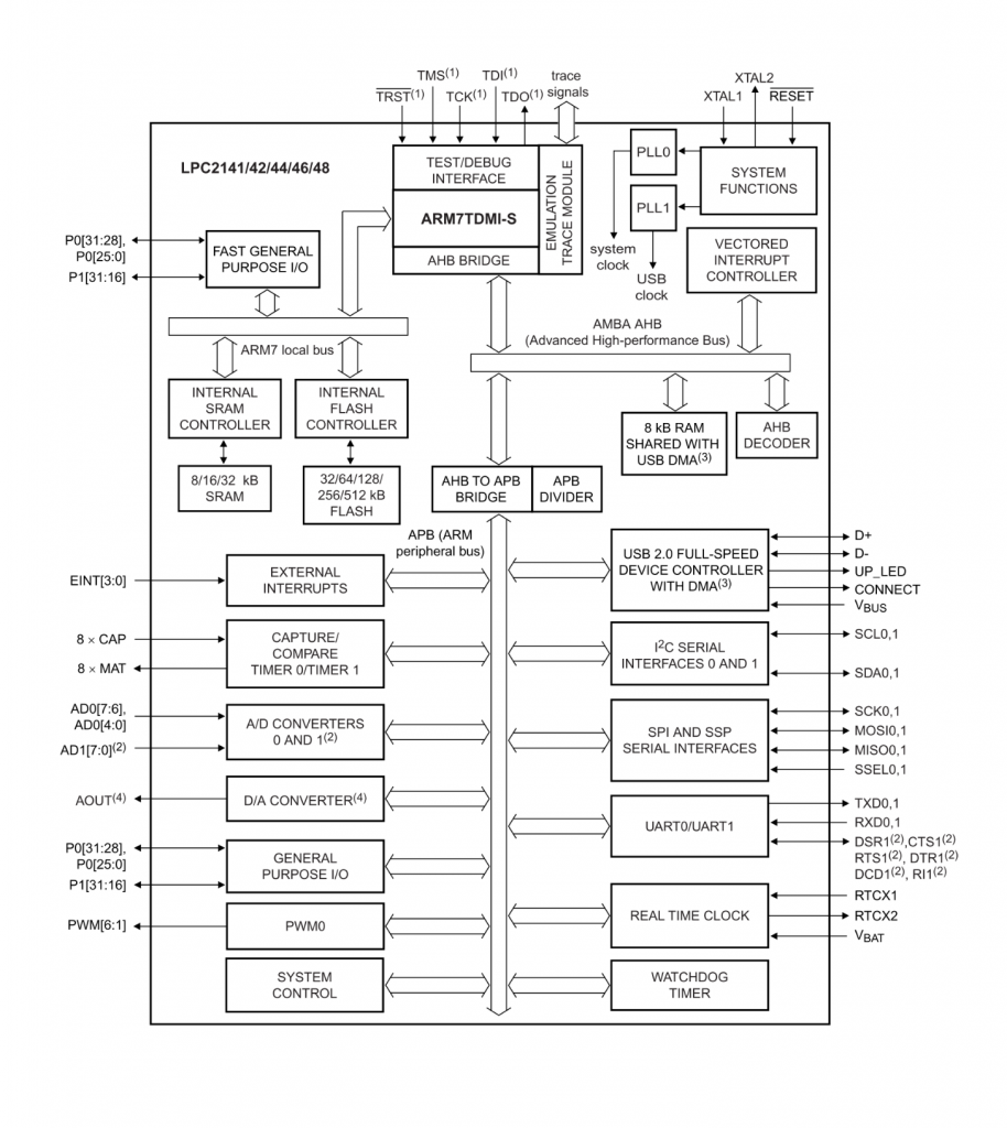 LPC214x block diagram