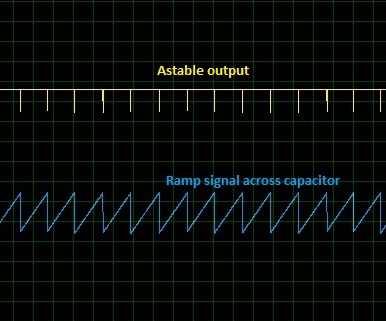 Waveform of Ramp Signal Generator