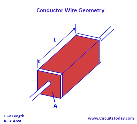 Resistivity Conductor geometry
