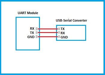 Connecting GSM Module with USB to Serial Converter