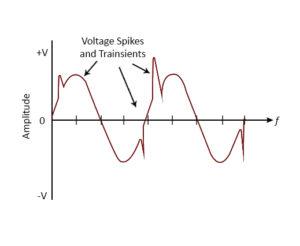AC Transient Waveform of Varistor