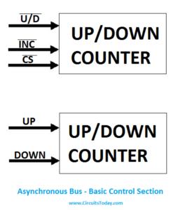 Asynchronous Serial Bus