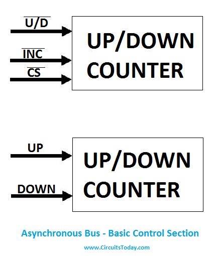 Asynchronous Serial Bus