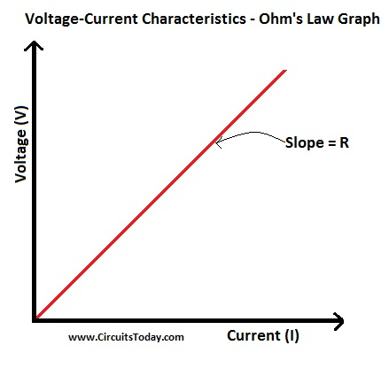 Ohms Law Graph