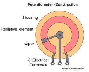 Potentiometer construction